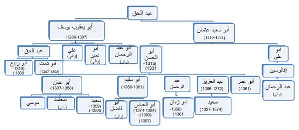 شجرة الدولة المرينية